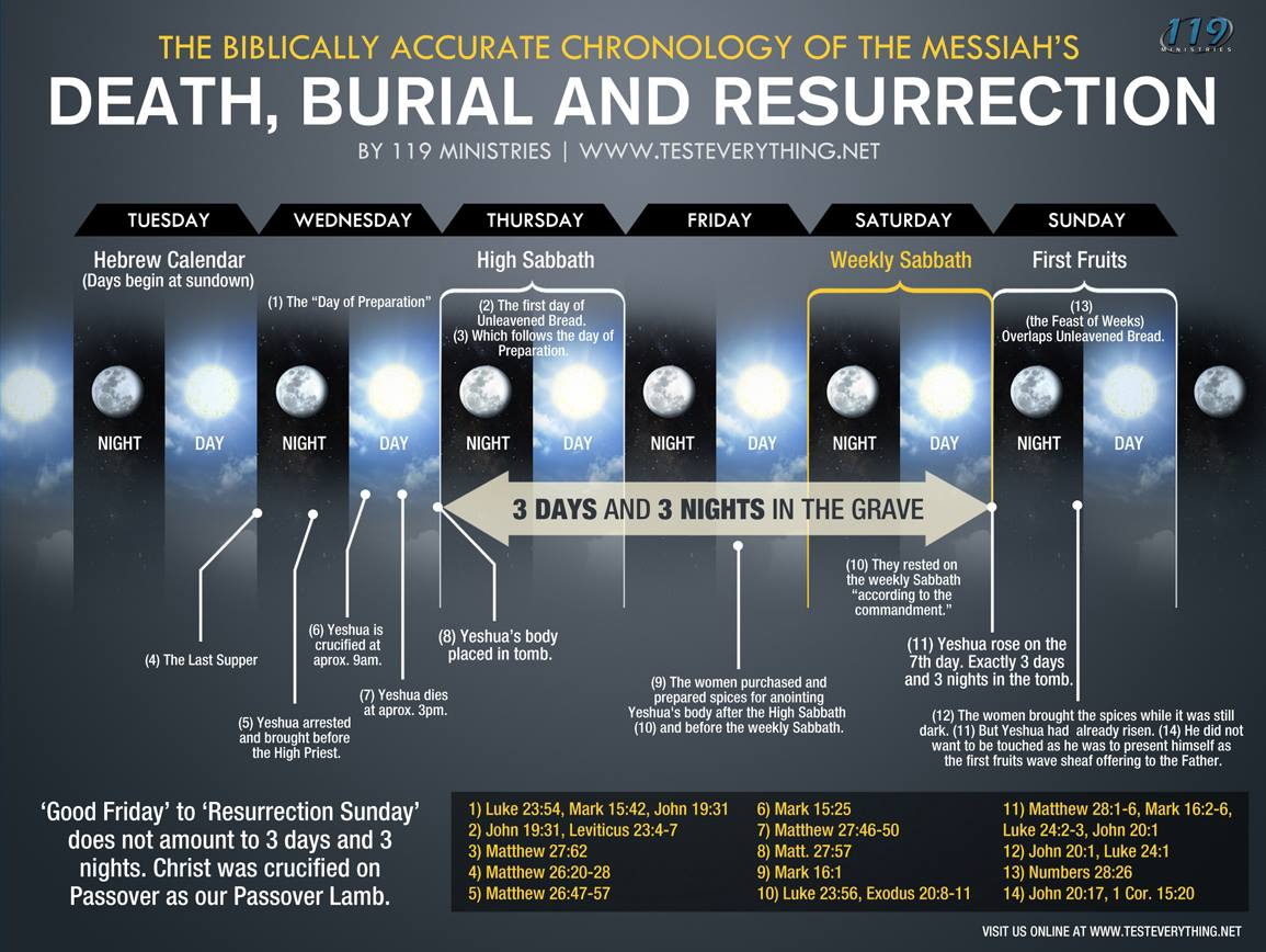 burial and ressurection