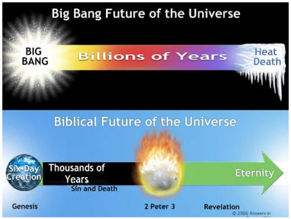 The Definitive Order of the Creation of the Universe